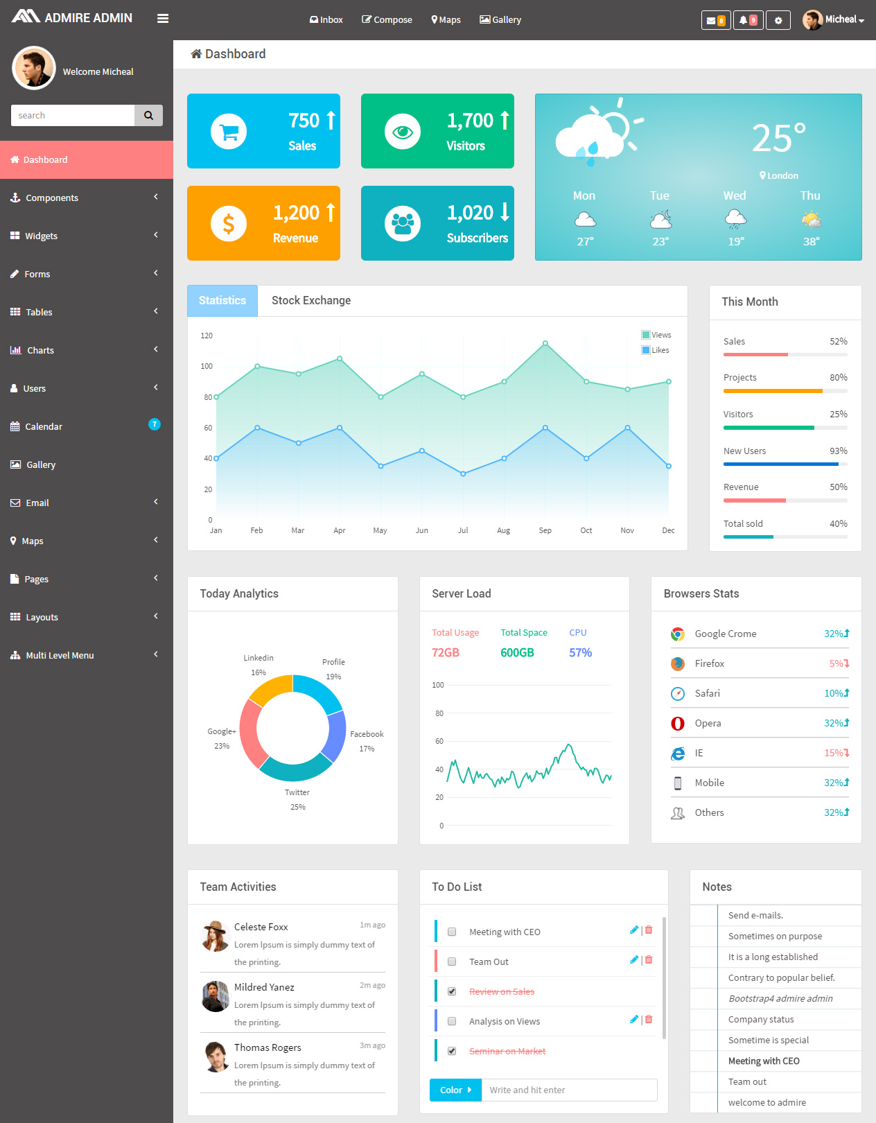 40 Best HTML5 Dashboard Templates and Admin Panels 2017 - Responsive ...