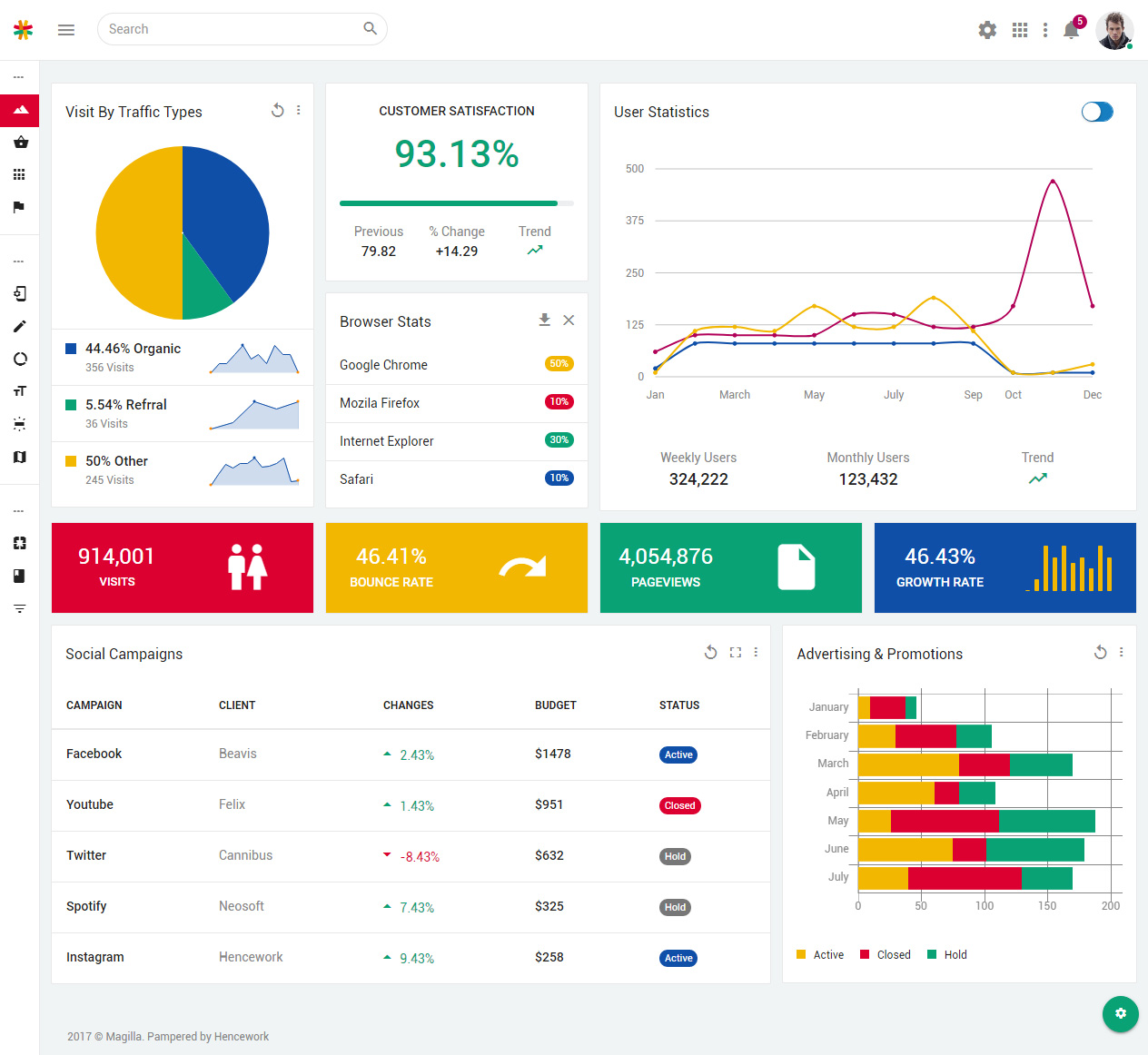 25+ Best Material Design Dashboard Templates 2019 - Responsive Miracle