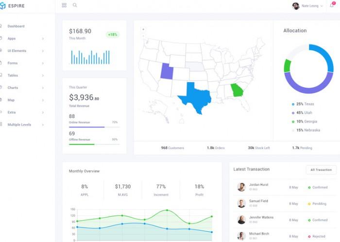 Espire – Premium Responsive Angular 7 Bootstrap Admin HTML5 Template