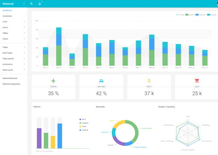 Material – Premium Responsive Angular 2 Admin HTML5 Template with Bootstrap 4