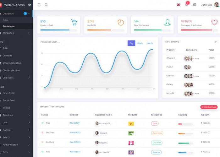 Modern Admin – Premium Responsive Angular 8+ Dashboard Template