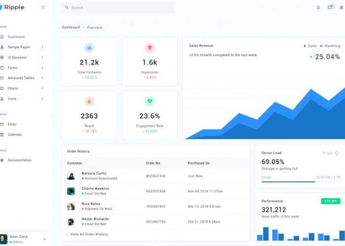 RippleUI – Premium Responsive Admin Dashboard HTML5 Template